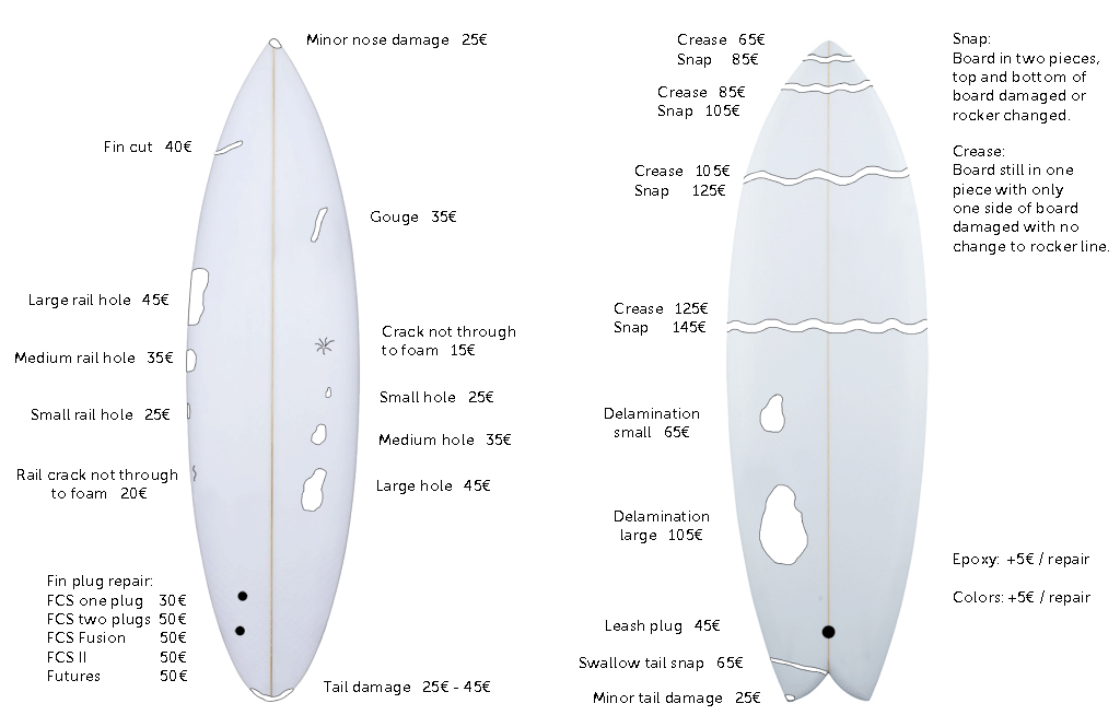Surfboard repair prices in Lagos, Sagres, Vila do Bispo, Portimao, Algarve Portugal